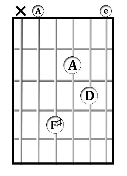 D<sup>add9</sup>/A chord diagram