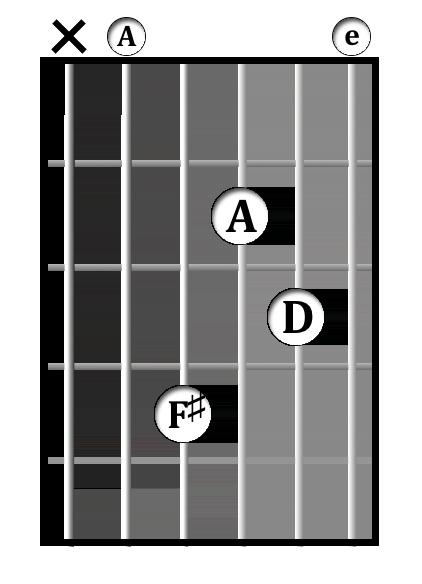 D<sup>add9</sup>/A chord diagram