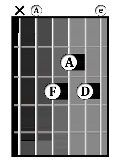 D<sup>-9</sup>/A chord diagram