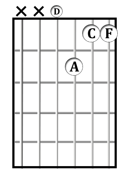D<sup>-7</sup> chord diagram