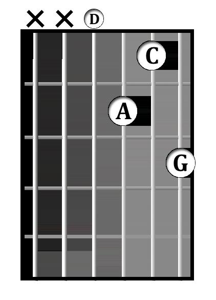 D<sup>7sus4</sup> chord diagram
