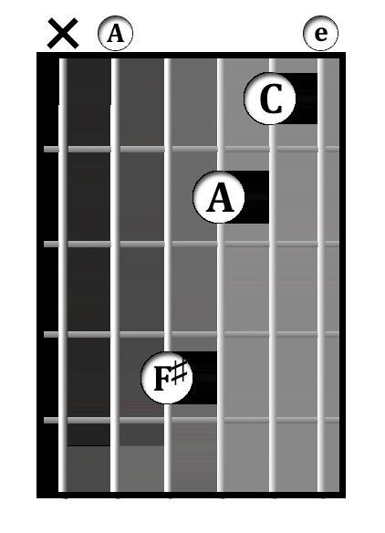 D<sup>9</sup>/A chord diagram