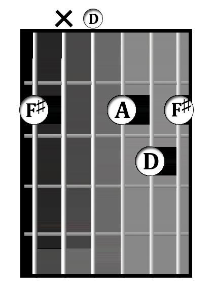 D/F♯  chord diagram