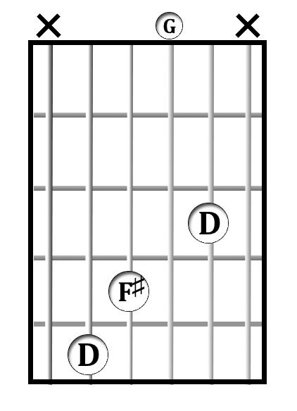D<sup>add4</sup> chord diagram