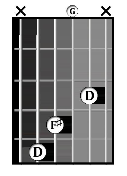 D<sup>add4</sup> chord diagram