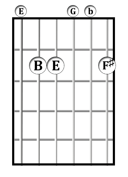 E<sup>-7</sup> chord diagram