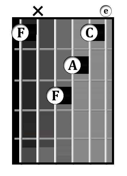 F<sup>maj7(13)</sup> chord diagram