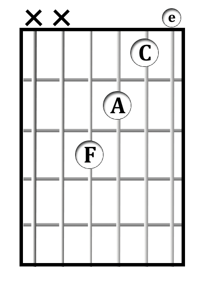 Open Chords in C Major | Hub Guitar