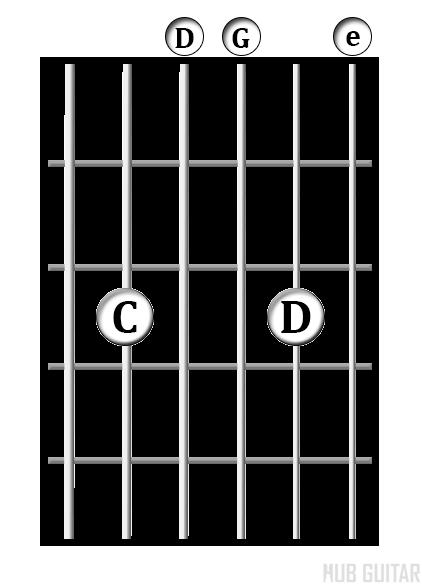 G/C chord diagram