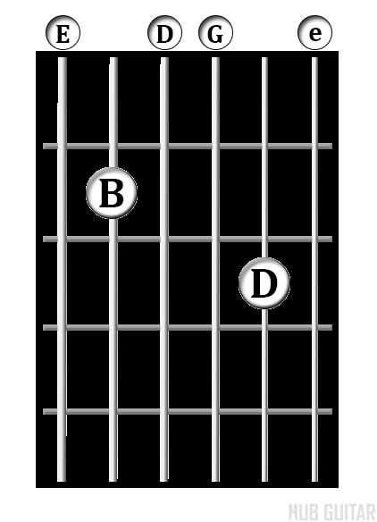 G/E chord diagram