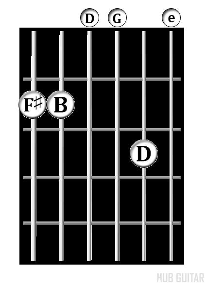 G/F♯  chord diagram