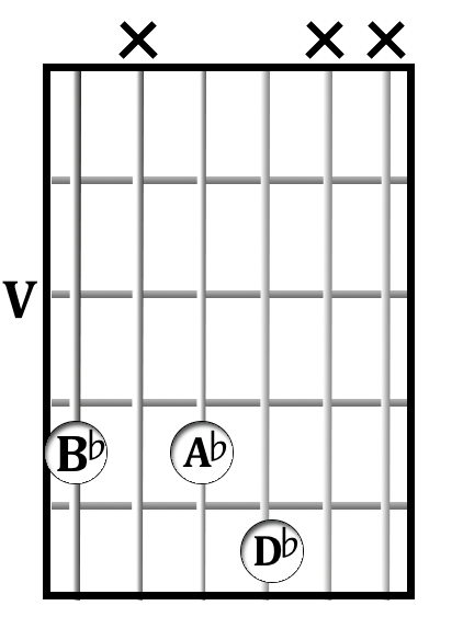 B♭<sup>7</sup> chord diagram