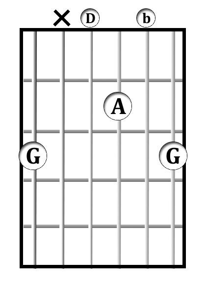G<sup>add9</sup> chord diagram