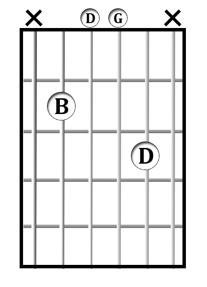 Learn All Open Chords in G | Hub Guitar