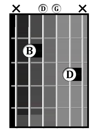 G/B chord diagram