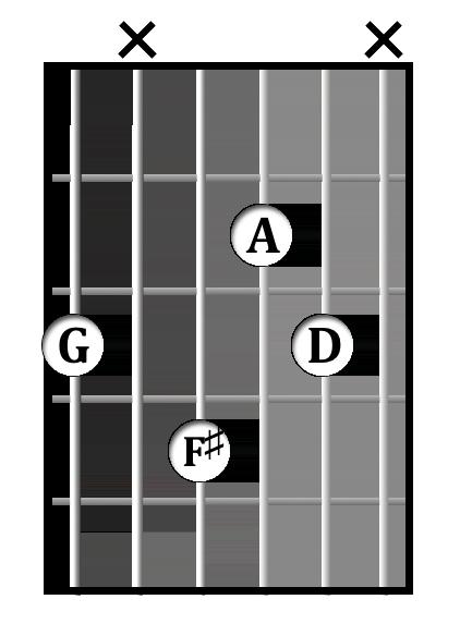 G<sup>maj7</sup> chord diagram