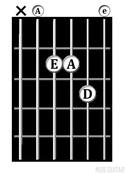 A<sup>sus4</sup> chord diagram