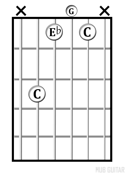 C<sup>min</sup> chord diagram