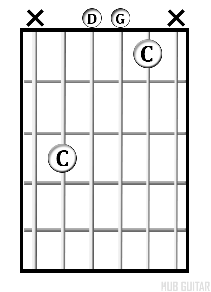 C<sup>sus2</sup> chord diagram