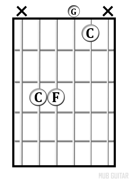 C<sup>sus4</sup> chord diagram