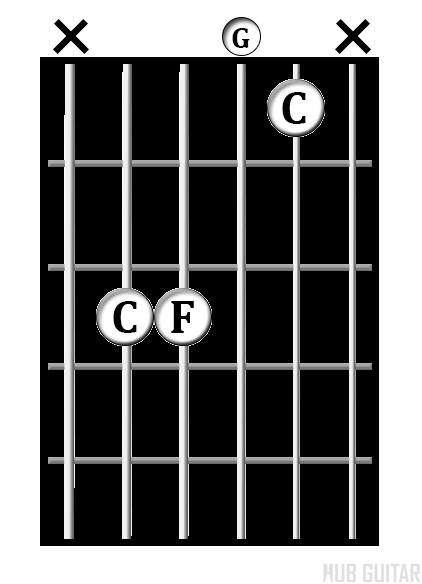 C<sup>sus4</sup> chord diagram