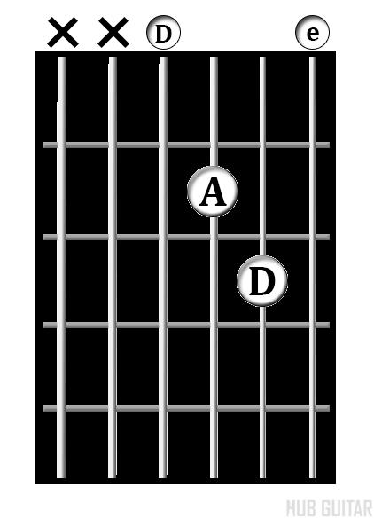 D<sup>sus2</sup> chord diagram