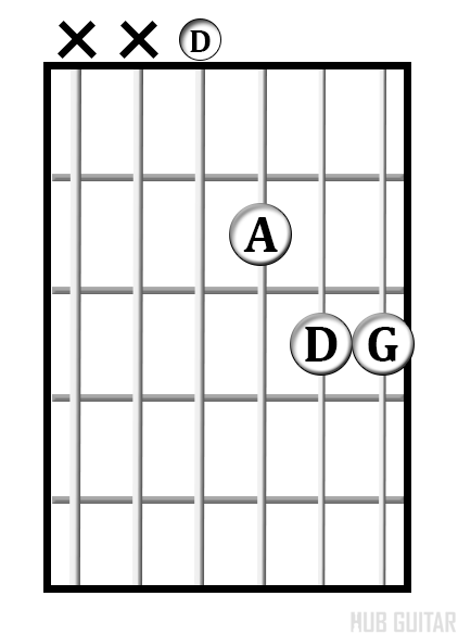 D<sup>sus4</sup> chord diagram