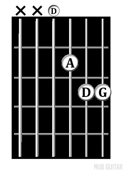 D<sup>sus4</sup> chord diagram