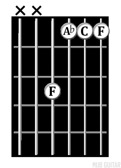 F<sup>min</sup> chord diagram