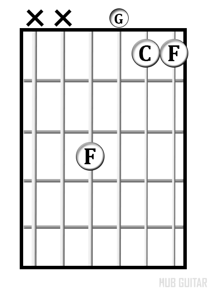F<sup>sus2</sup> chord diagram