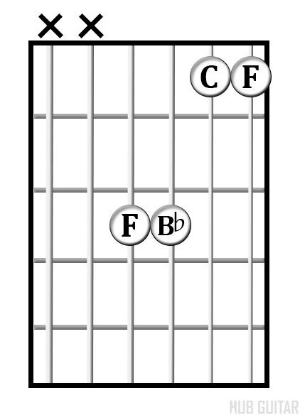 F<sup>sus4</sup> chord diagram