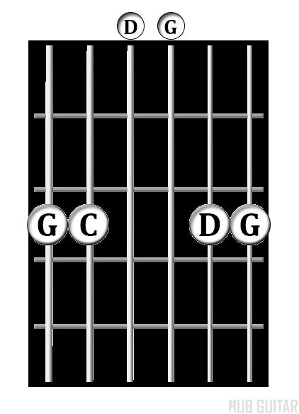 G<sup>sus4</sup> chord diagram