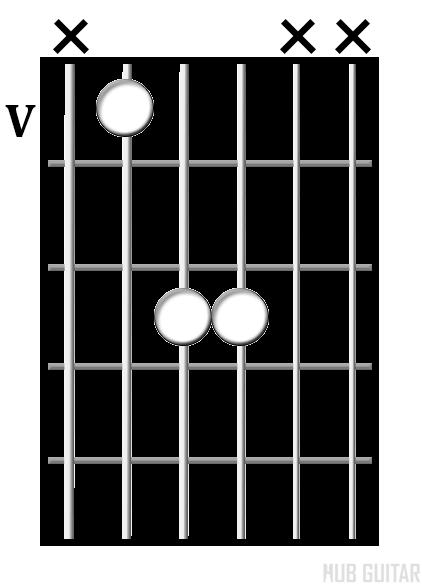 D<sup>5</sup> chord diagram