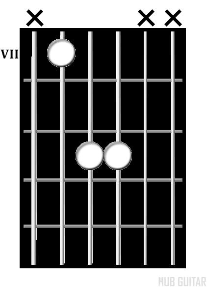 E<sup>5</sup> chord diagram