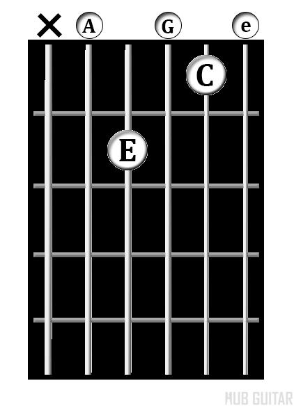 A<sup>min7</sup> chord diagram