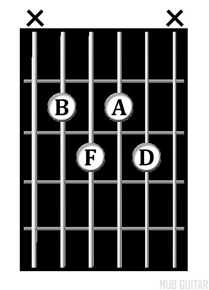 B<sup>min7♭5</sup> chord diagram