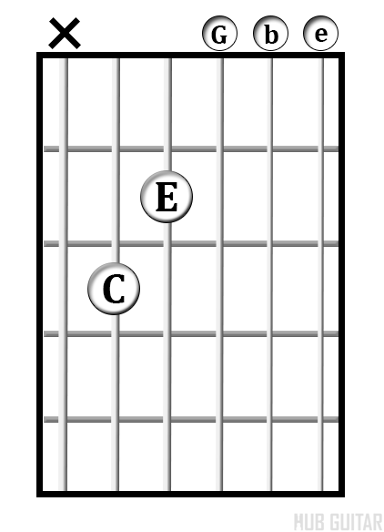 how to play c on guitar