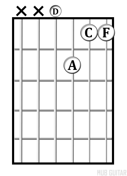 D<sup>min7</sup> chord diagram