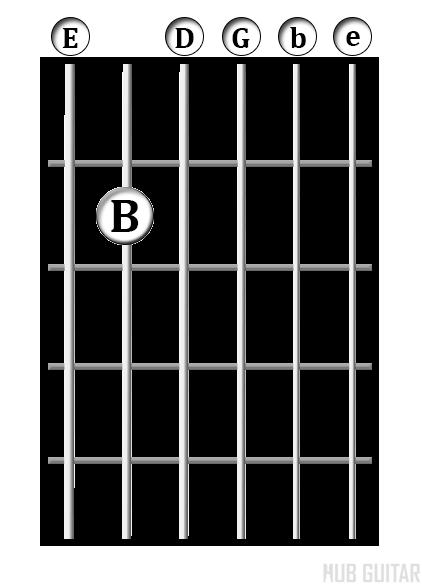 E<sup>min7</sup> chord diagram