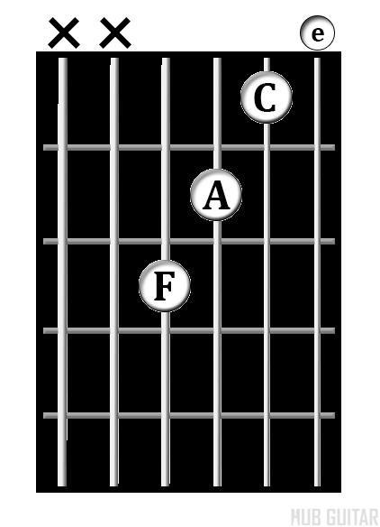 F<sup>maj7</sup> chord diagram