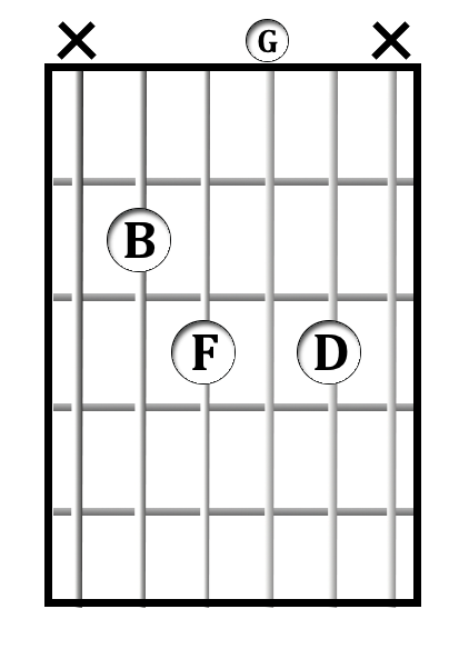 G<sup>7/B</sup> chord diagram