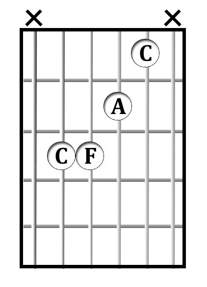 F/C chord diagram