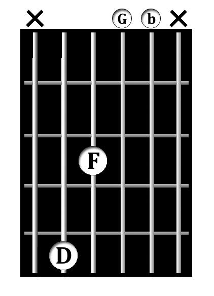 G<sup>7/D</sup> chord diagram