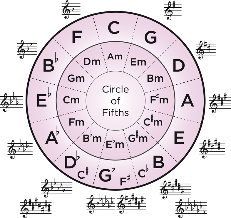 Understanding The Circle Of Fifths Hub Guitar
