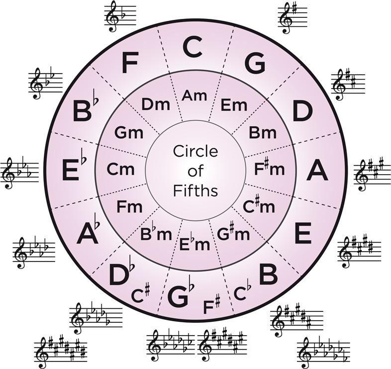 understanding the circle of fifths hub guitar. Black Bedroom Furniture Sets. Home Design Ideas