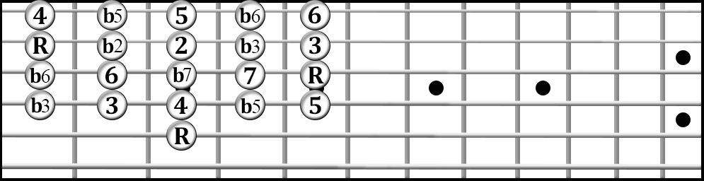 Guitar intervals from the fifth string.