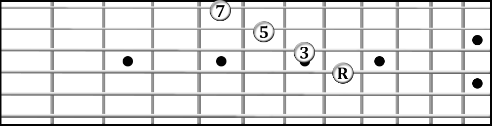 Root position B flat major 7th chord on strings 4321; frets are 12, 11, 10, 9.