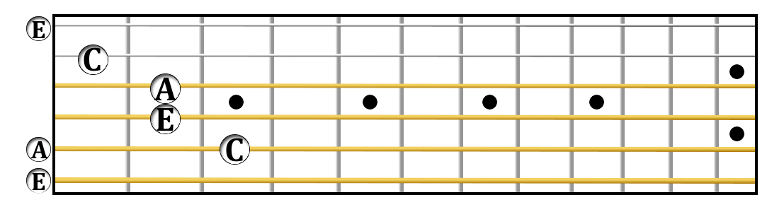 An A minor arpeggio in open position.