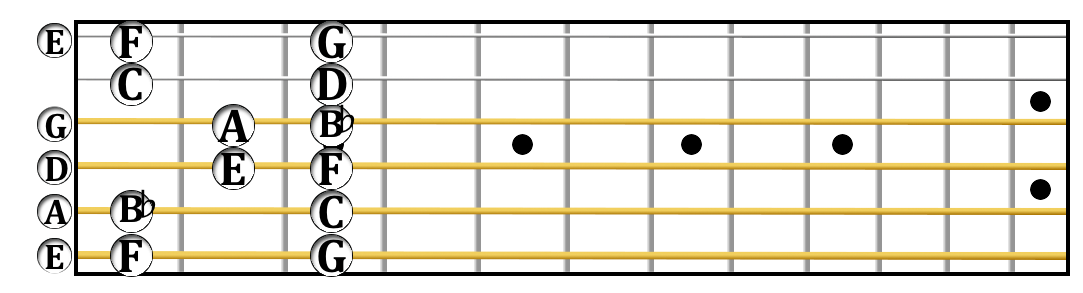 The F major scale in open position.