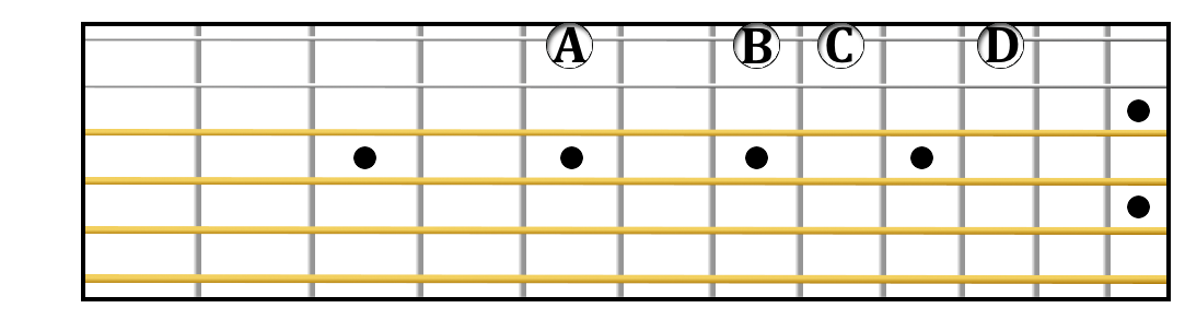 A minor tetrachord on guitar.